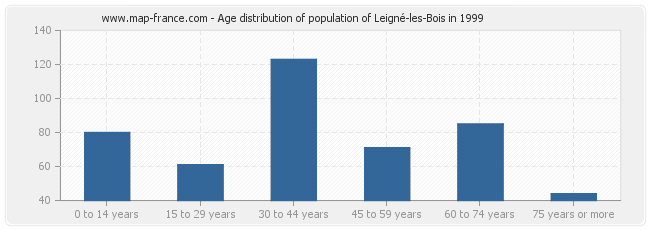 Age distribution of population of Leigné-les-Bois in 1999