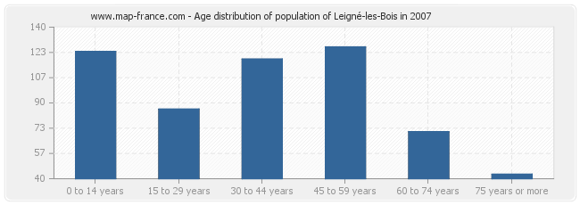 Age distribution of population of Leigné-les-Bois in 2007