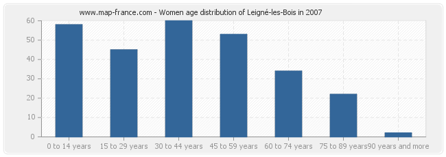Women age distribution of Leigné-les-Bois in 2007