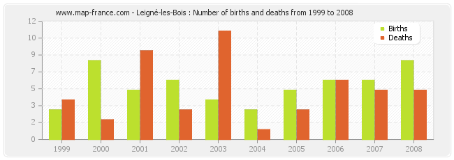 Leigné-les-Bois : Number of births and deaths from 1999 to 2008