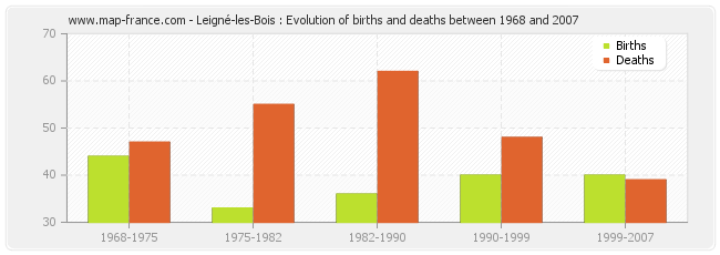 Leigné-les-Bois : Evolution of births and deaths between 1968 and 2007
