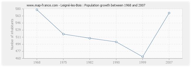Population Leigné-les-Bois