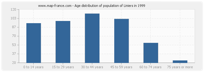 Age distribution of population of Liniers in 1999