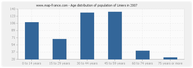 Age distribution of population of Liniers in 2007