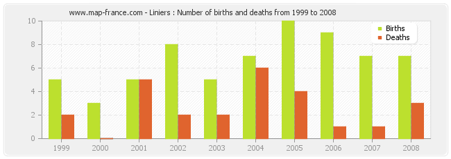 Liniers : Number of births and deaths from 1999 to 2008