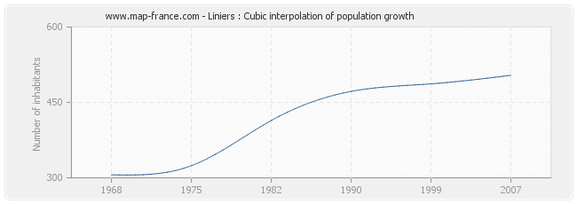 Liniers : Cubic interpolation of population growth