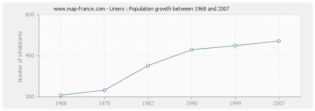 Population Liniers