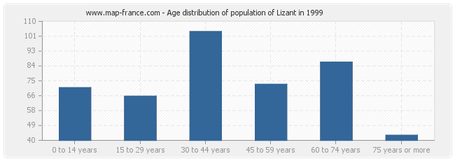Age distribution of population of Lizant in 1999