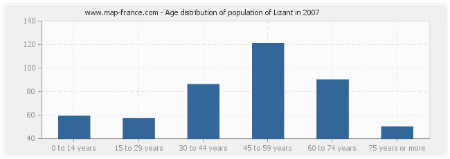 Age distribution of population of Lizant in 2007