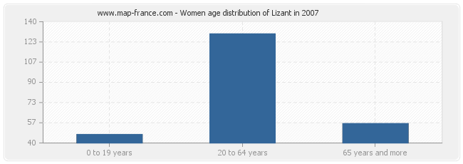 Women age distribution of Lizant in 2007