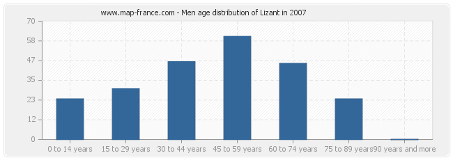 Men age distribution of Lizant in 2007