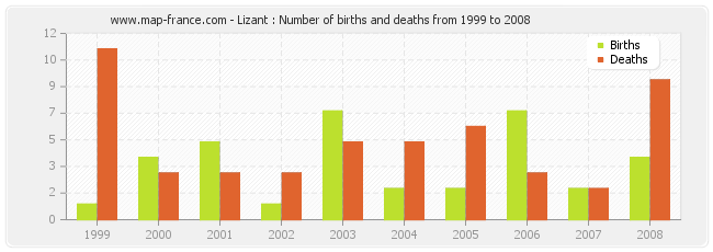 Lizant : Number of births and deaths from 1999 to 2008