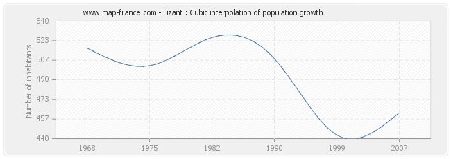 Lizant : Cubic interpolation of population growth