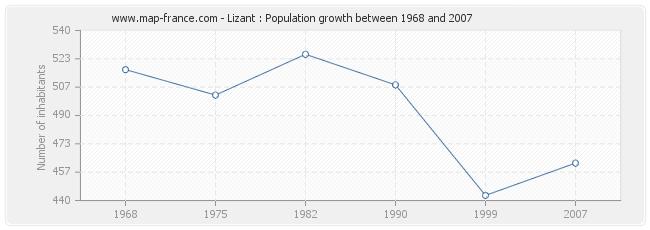 Population Lizant