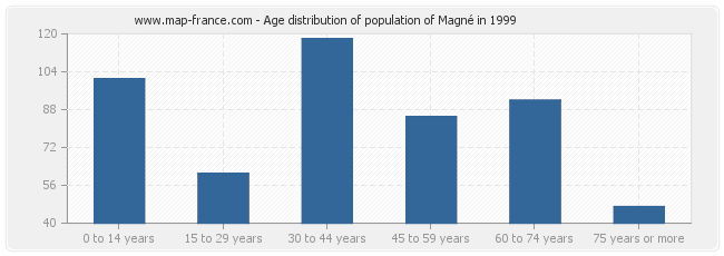 Age distribution of population of Magné in 1999