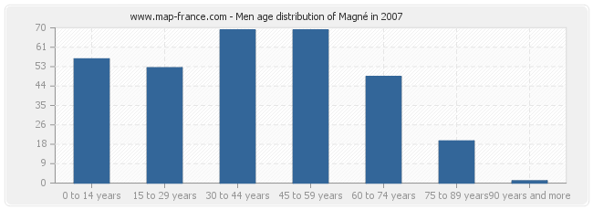 Men age distribution of Magné in 2007