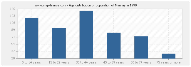 Age distribution of population of Marnay in 1999