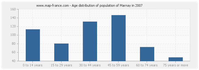 Age distribution of population of Marnay in 2007