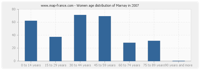 Women age distribution of Marnay in 2007