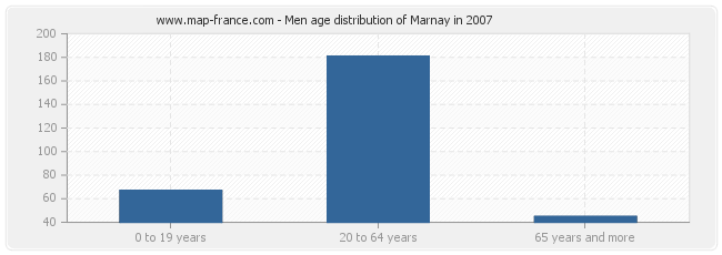 Men age distribution of Marnay in 2007