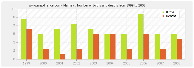Marnay : Number of births and deaths from 1999 to 2008