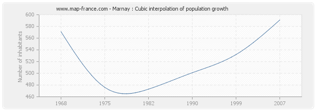 Marnay : Cubic interpolation of population growth