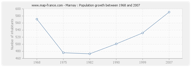 Population Marnay