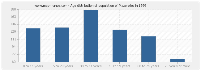 Age distribution of population of Mazerolles in 1999