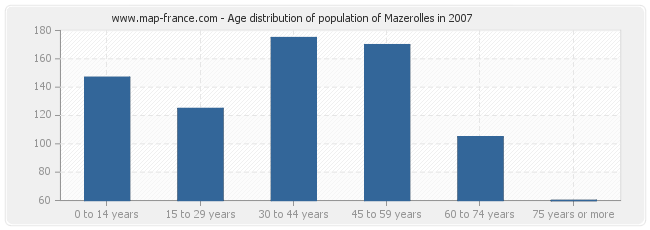 Age distribution of population of Mazerolles in 2007
