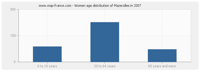 Women age distribution of Mazerolles in 2007
