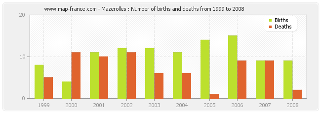 Mazerolles : Number of births and deaths from 1999 to 2008