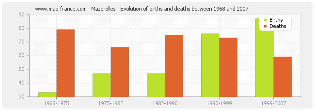 Mazerolles : Evolution of births and deaths between 1968 and 2007