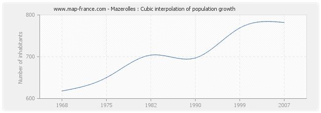 Mazerolles : Cubic interpolation of population growth