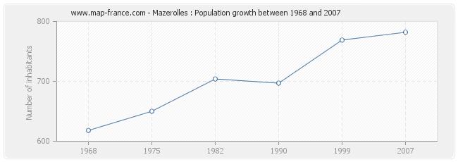 Population Mazerolles