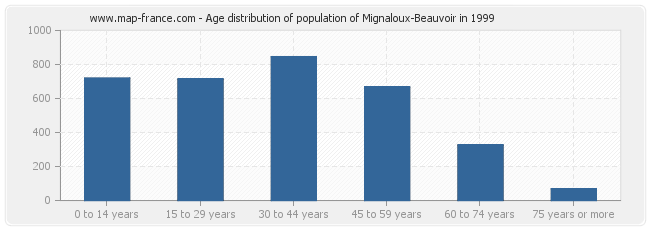 Age distribution of population of Mignaloux-Beauvoir in 1999