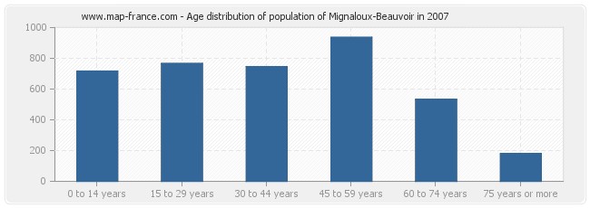Age distribution of population of Mignaloux-Beauvoir in 2007