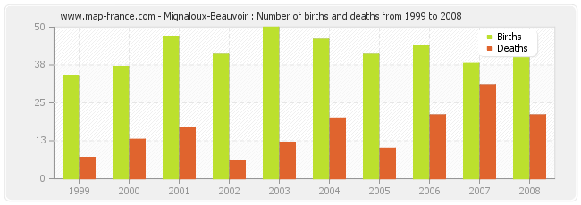 Mignaloux-Beauvoir : Number of births and deaths from 1999 to 2008