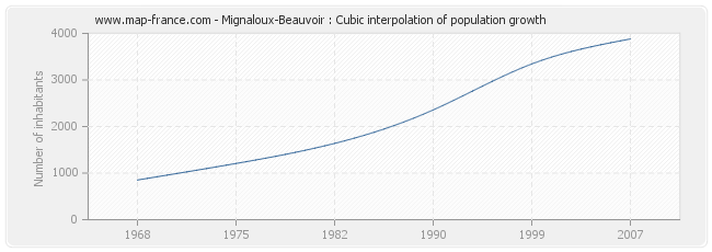 Mignaloux-Beauvoir : Cubic interpolation of population growth