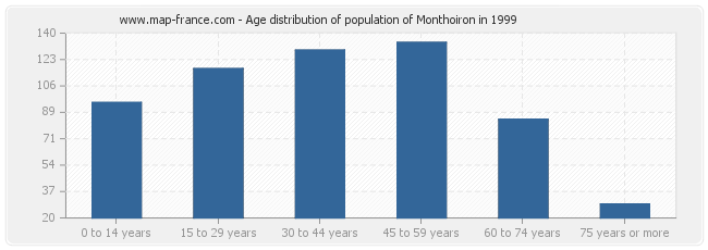 Age distribution of population of Monthoiron in 1999