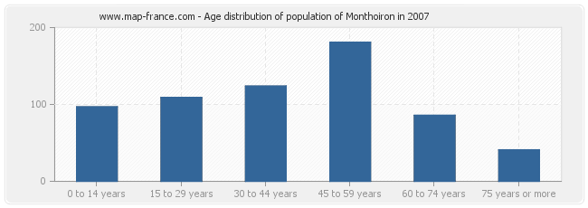 Age distribution of population of Monthoiron in 2007