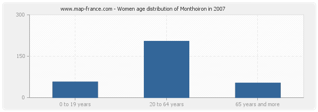 Women age distribution of Monthoiron in 2007