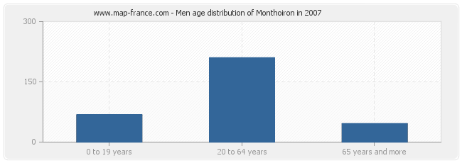 Men age distribution of Monthoiron in 2007