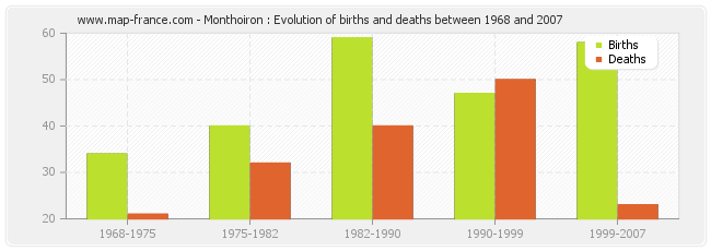 Monthoiron : Evolution of births and deaths between 1968 and 2007