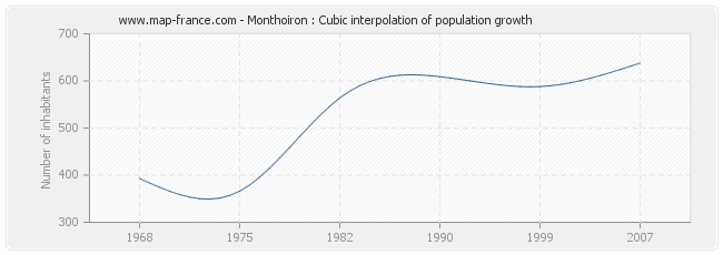 Monthoiron : Cubic interpolation of population growth
