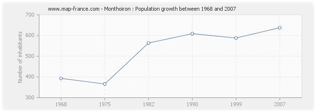 Population Monthoiron