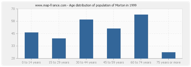 Age distribution of population of Morton in 1999