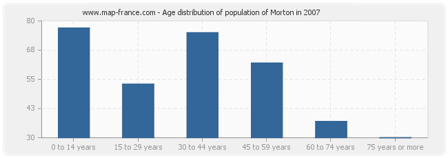 Age distribution of population of Morton in 2007