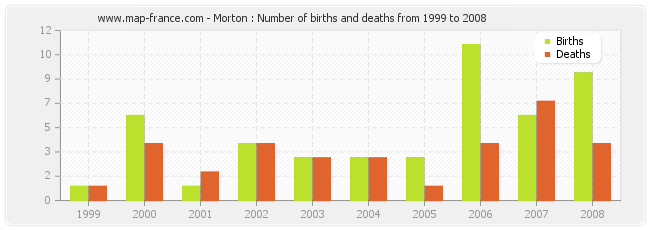 Morton : Number of births and deaths from 1999 to 2008