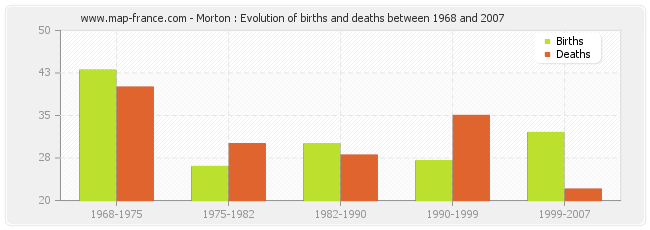 Morton : Evolution of births and deaths between 1968 and 2007