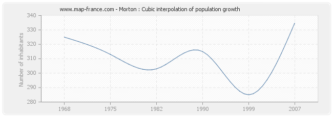 Morton : Cubic interpolation of population growth